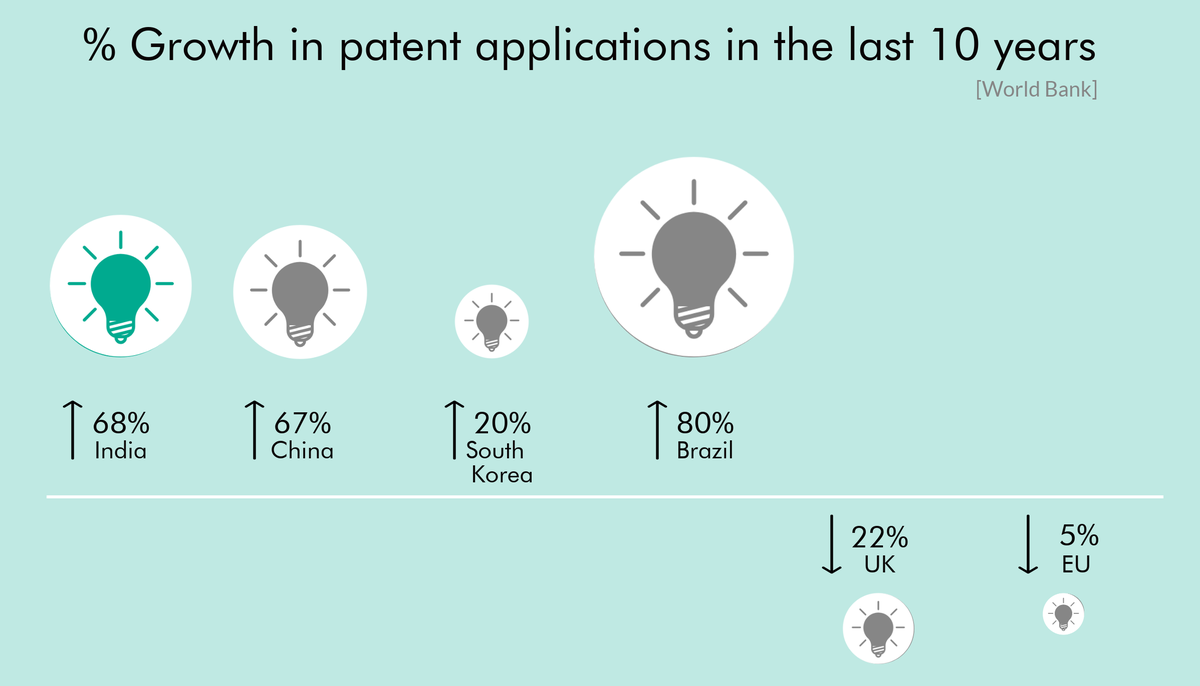 Patent applications India