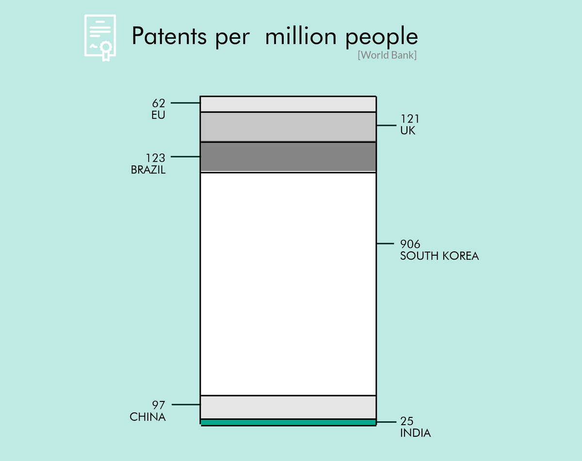 Patents per million India