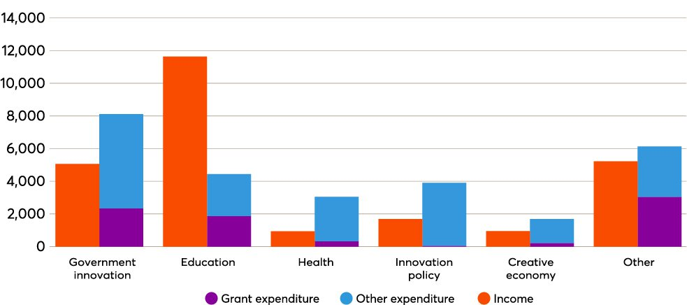 Programme income and expenditure for Nesta's strategic themes 2020.jpg