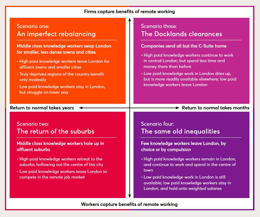 Four remote working scenarios