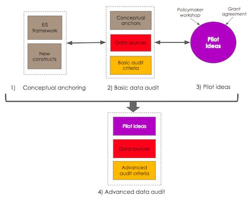 Figure 1: EURITO data audit framework (EDAF)
