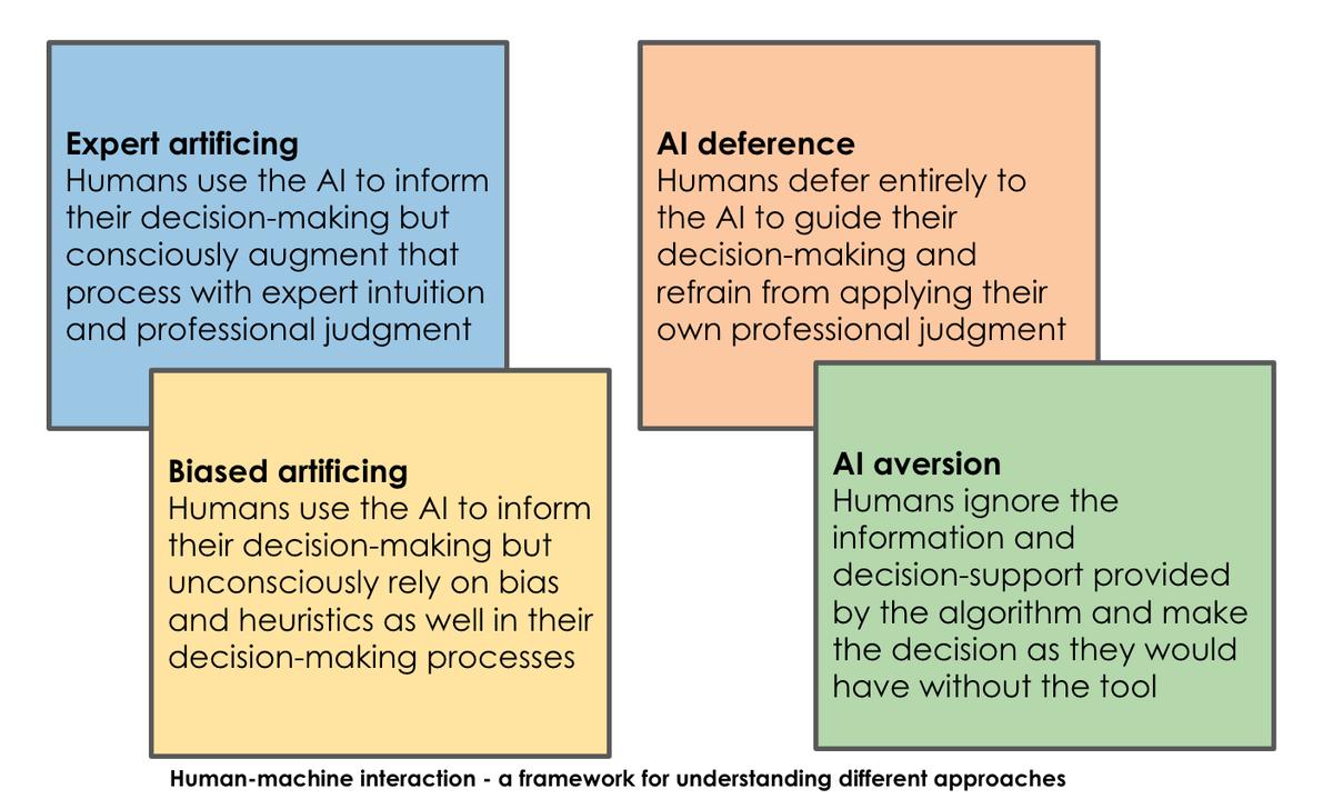 Human-machine interaction - a framework for understanding different approaches