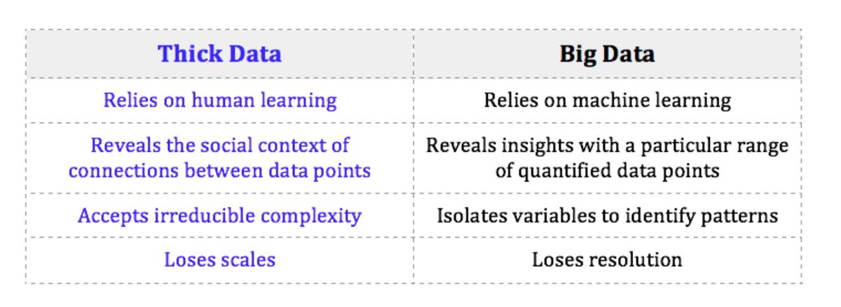 Thick data vs Big Data