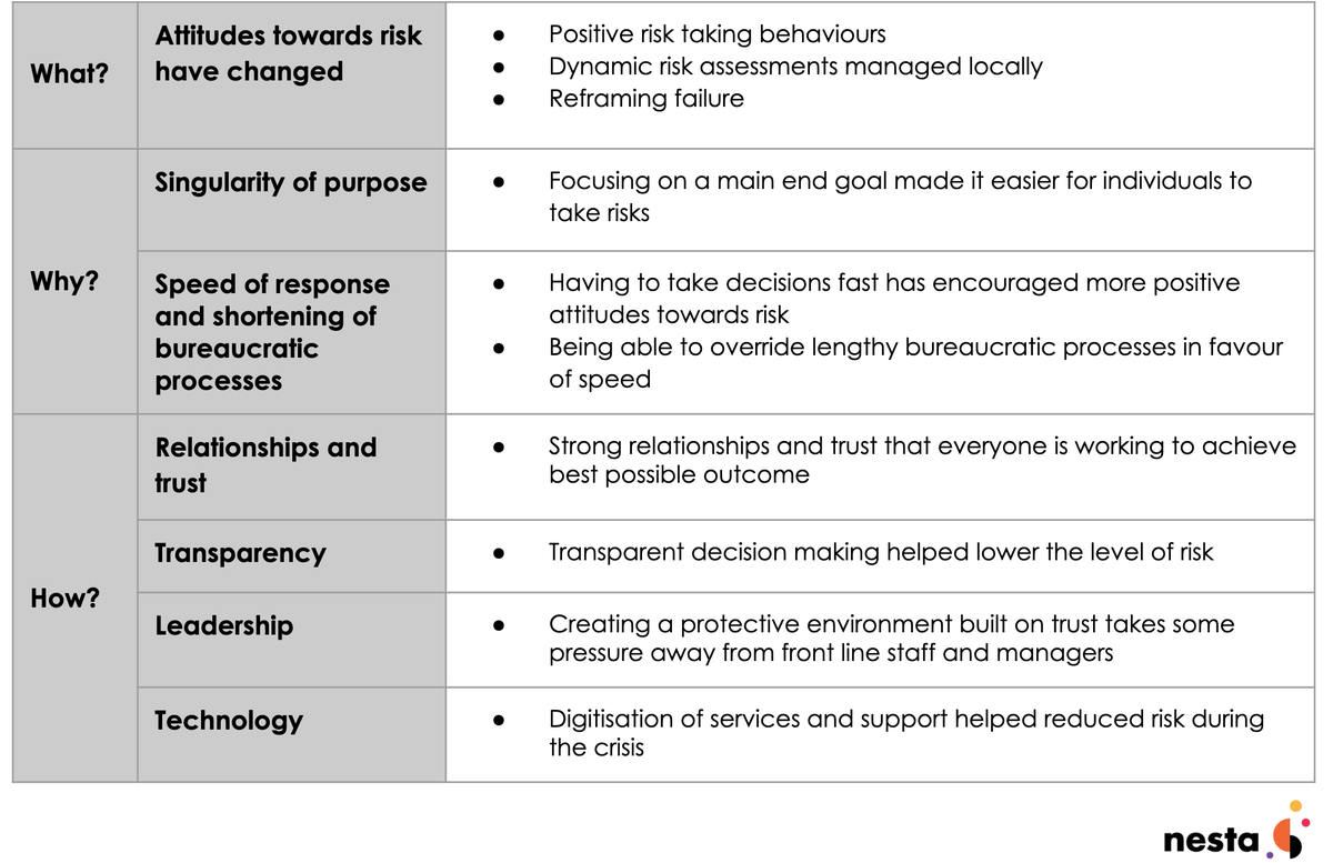 Table summarising research findings
