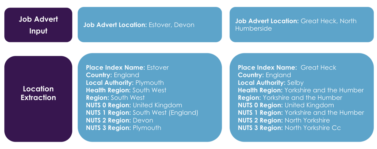The diagram shows how a job advert location is matched to multiple levels of geography, including NUTS regions, Local Authorities and Health Regions.
