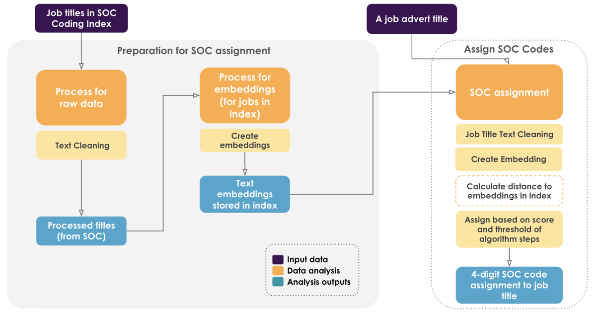 Overview of assigning occupation (SOC) codes, including preparation and the algorithm.