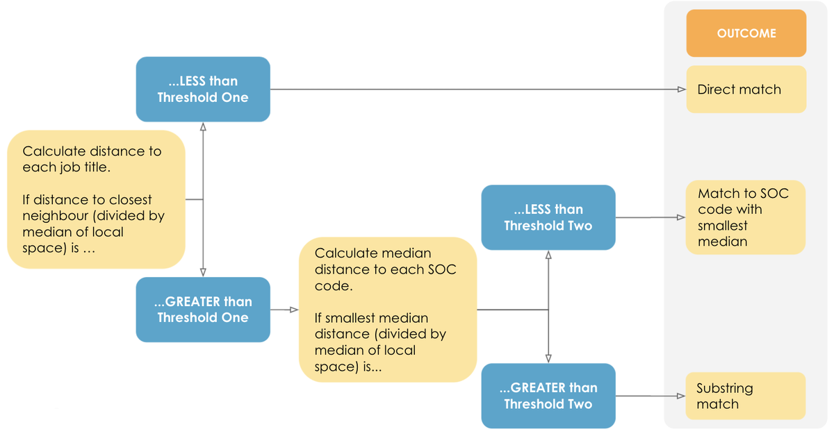 Diagram of the decision-tree approach for assigning SOC codes.