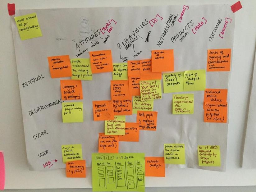 States of Change - R&D impact framework prototype