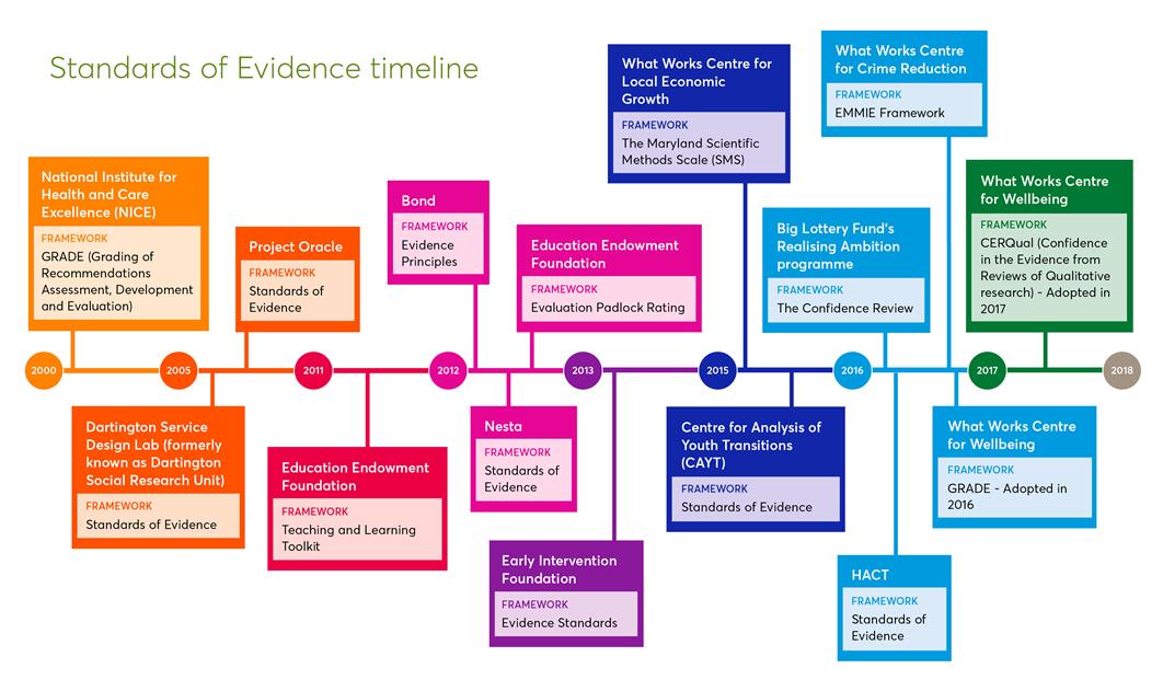 Standards of Evidence timeline.png