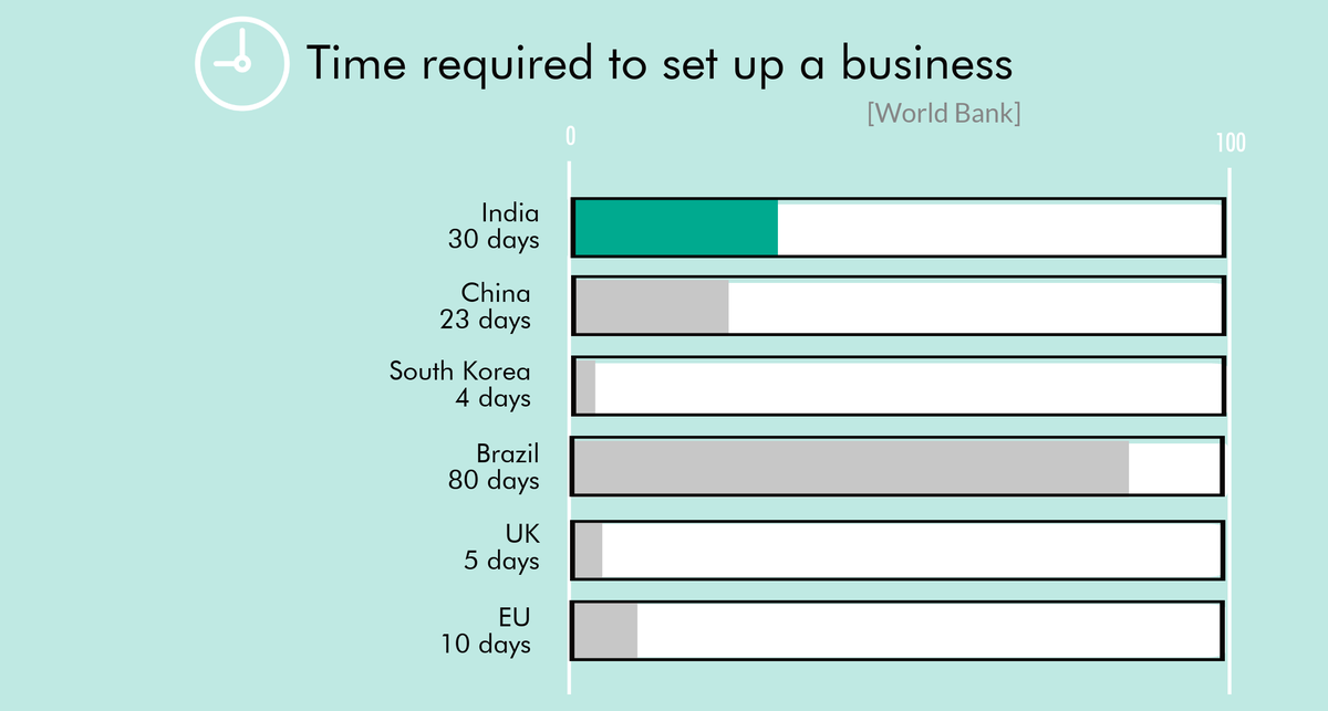 Time required to set up a business
