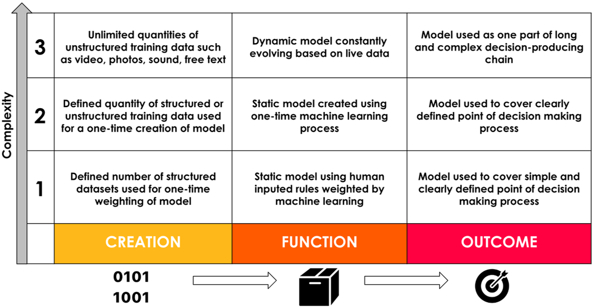 Three levels of complexity of AI - Eddie Copeland - Nesta.png
