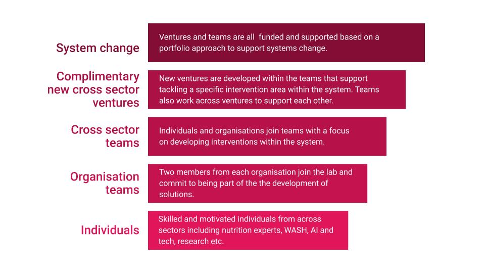 Partnership lab approach