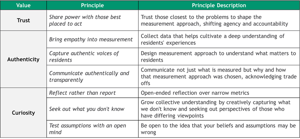 Table explaining values and principles of this way of working