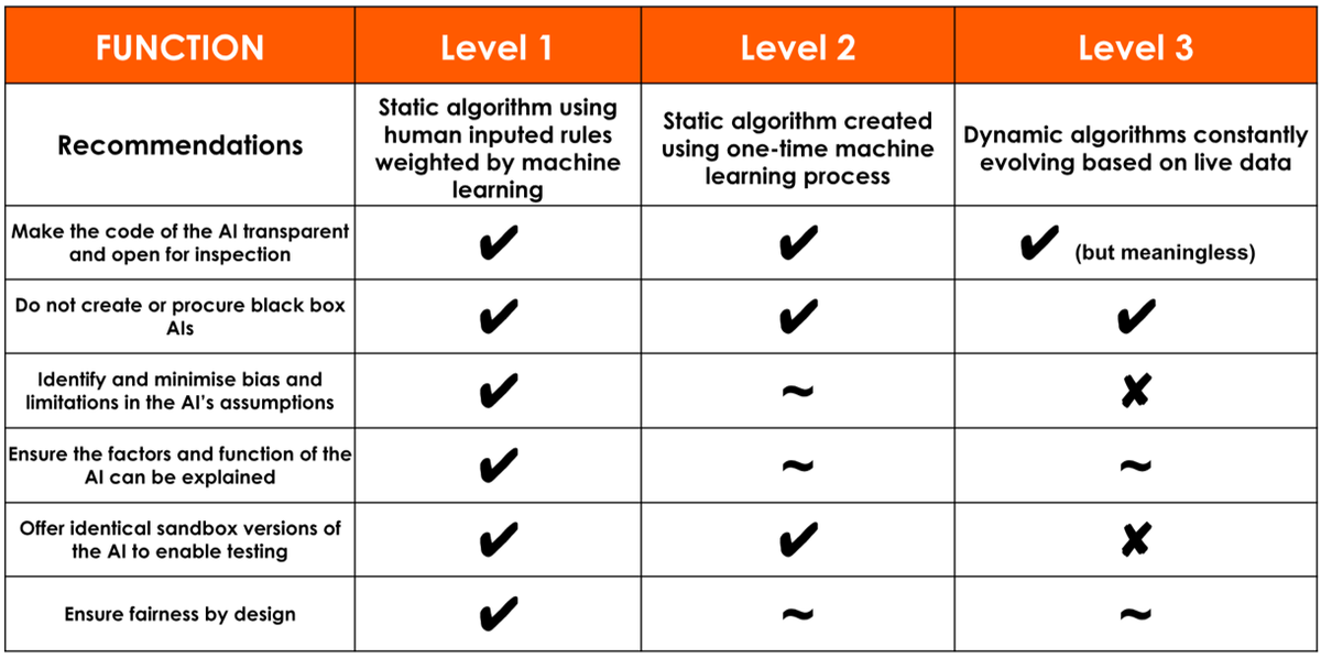 Viability of ethical recommendations for the 3 levels of AI - Function.png