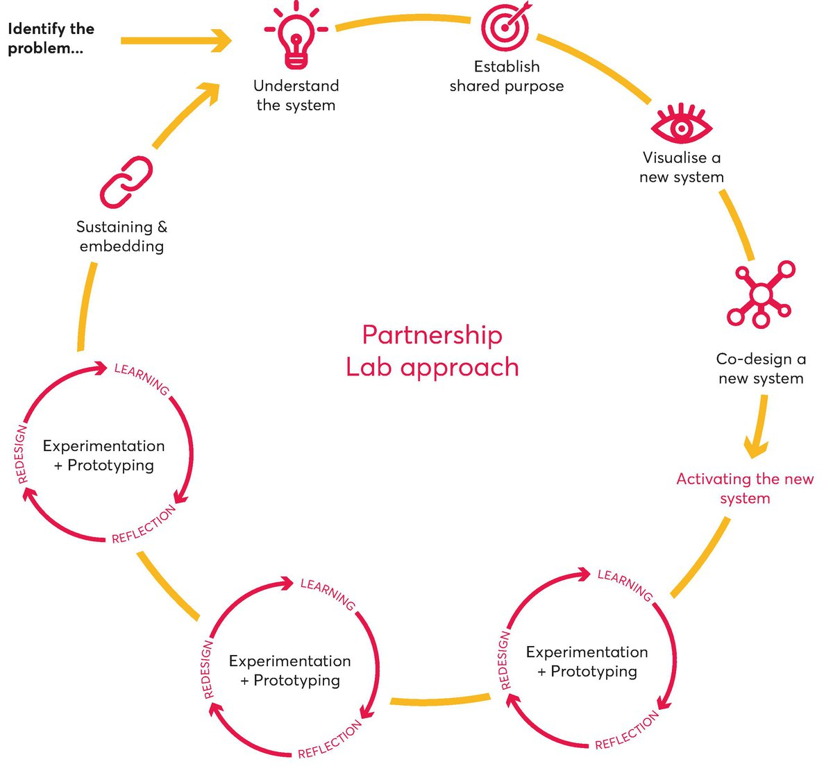 aPartnership Lab approach_3.pdf