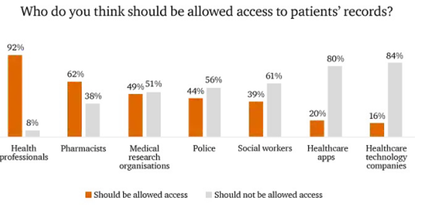 who should have access to health records