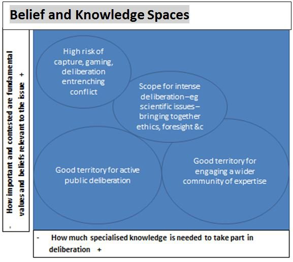 Belief and knowledge spaces