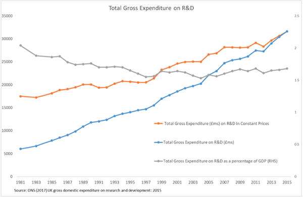UK gross domestic expenditure on R&D 2015