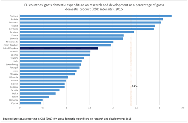 EU countries' gross domestic expenditure on R&D