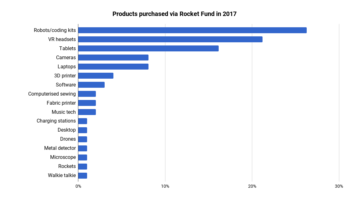 Products purchased via Rocket Fund in 2017