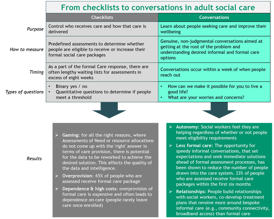 From checklists to conversations in Adult Social care