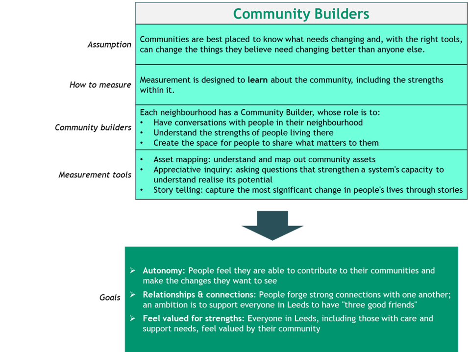 Table showing the role of community builders in measurement
