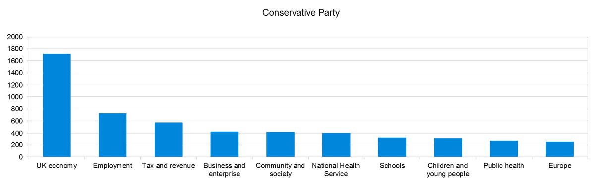 Key themes graph