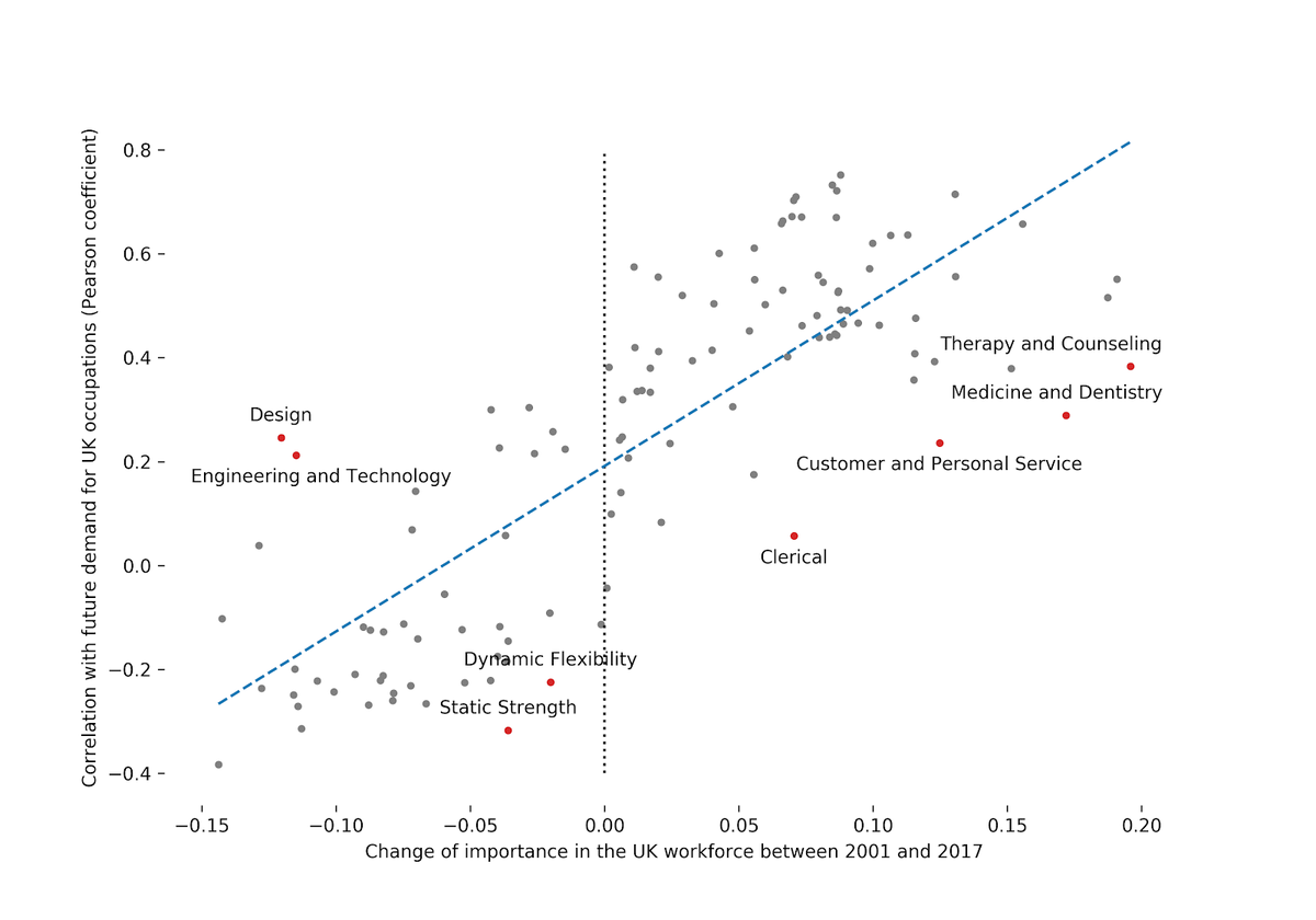Correlation change UK workforce and predictions