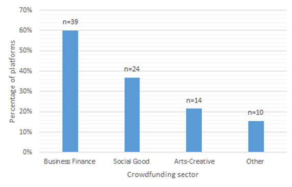 crowdfunding sectors
