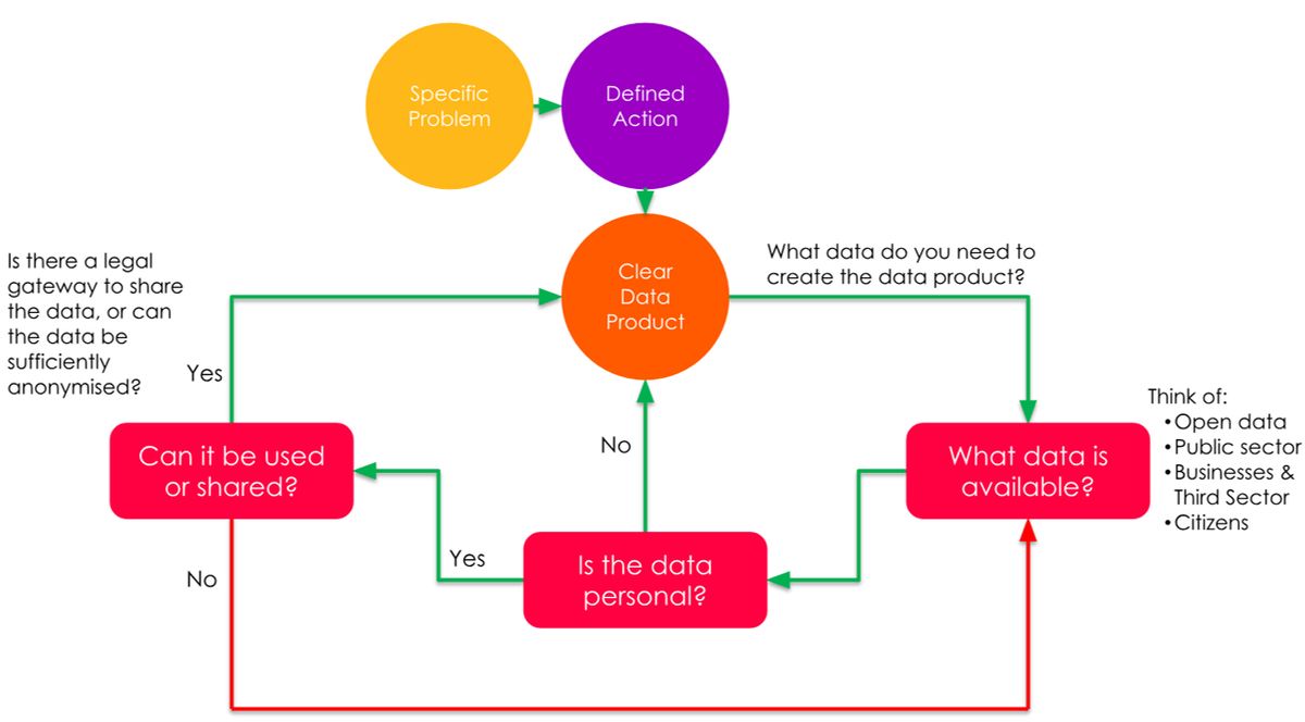 Data product and available data cycle