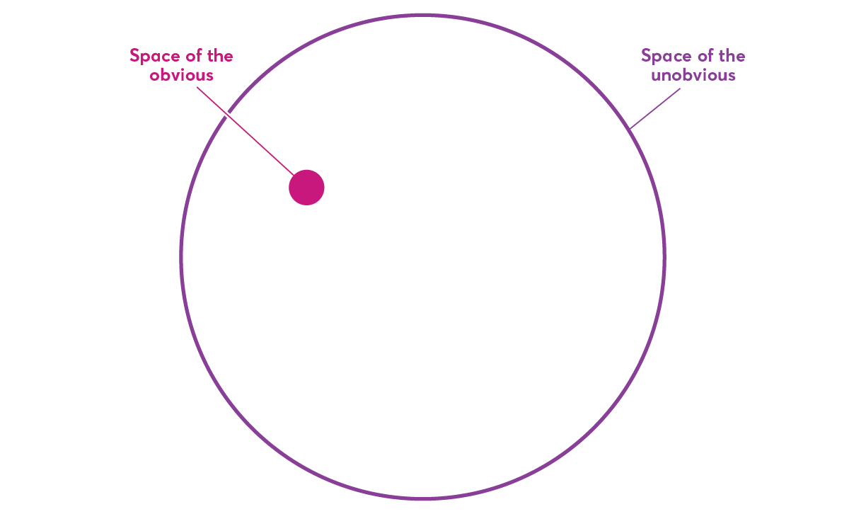 Diagram of the unobvious space