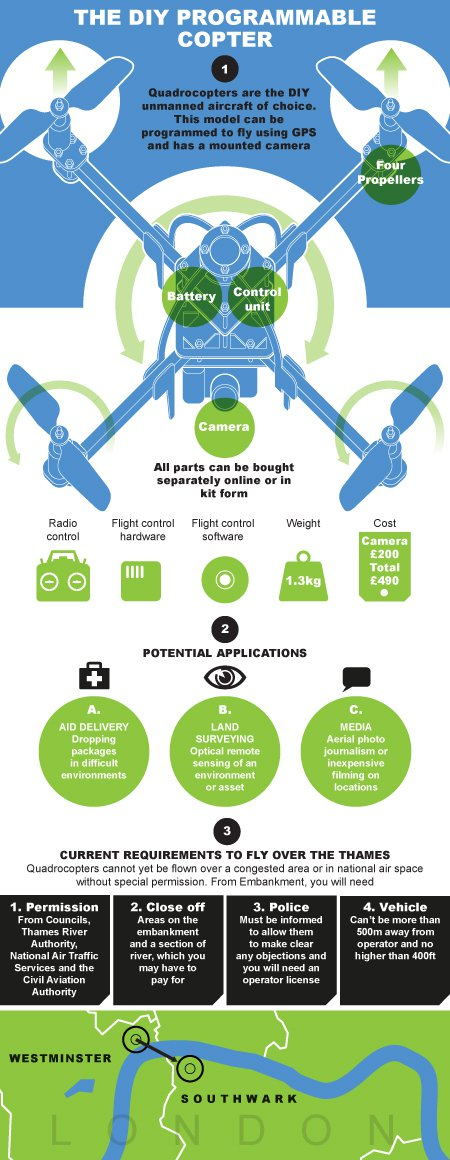 Infographic about drones