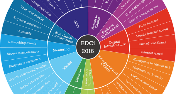 edci_variables_in_colour_wheel.png