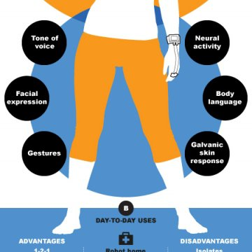 Infographic on technology that responds to emotional signals