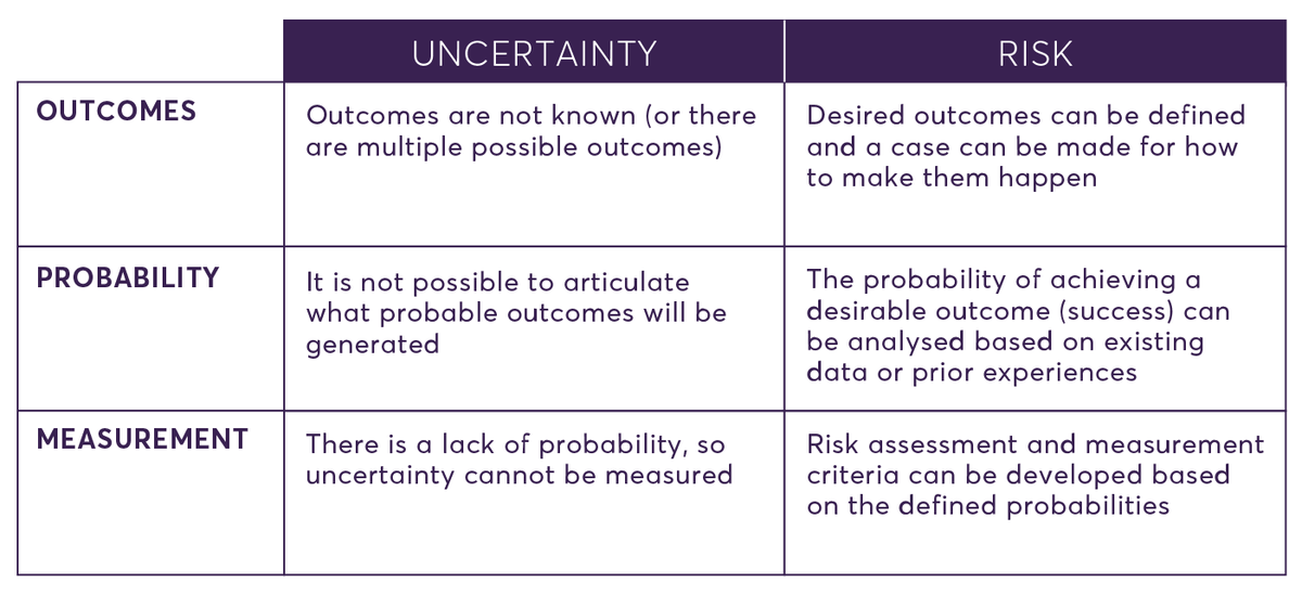 Experimental culture, uncertainty and risk
