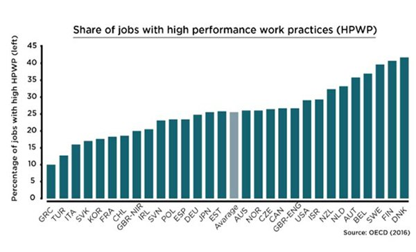Share of jobs with high performance work practices