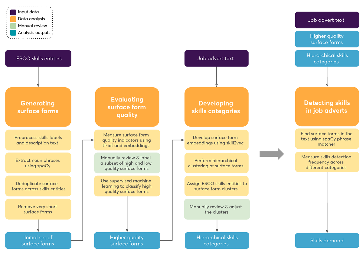 Summary of our approach to build the algorithm for detecting skills in job adverts.