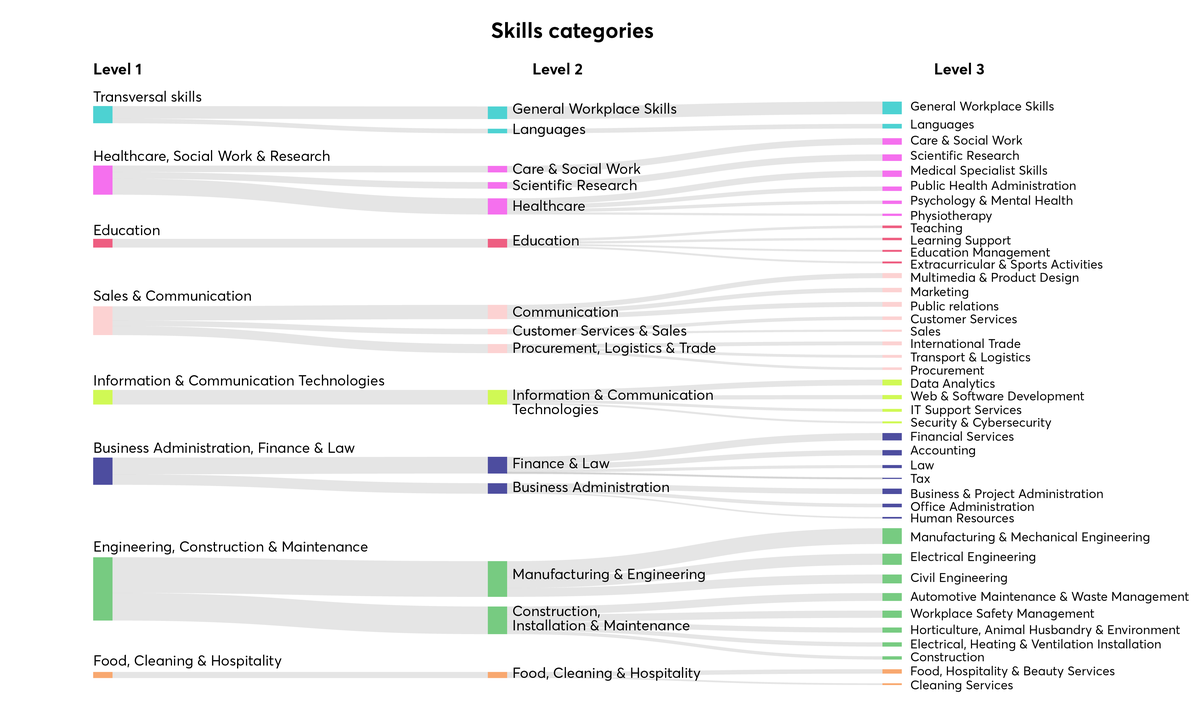 Data-driven skills categories that were inferred by using clustering analysis. The colour indicates Level 1 (highest) skills categories, whereas the size of the boxes indicate the number of unique surface forms associated with each skills category.