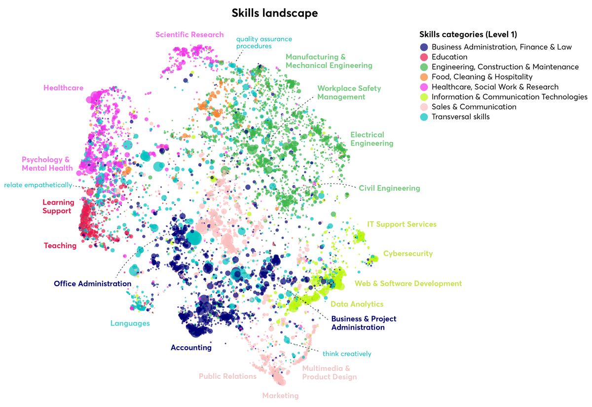 Visualisation of the numerical representations of surface forms that were the basis of developing the skills categories.