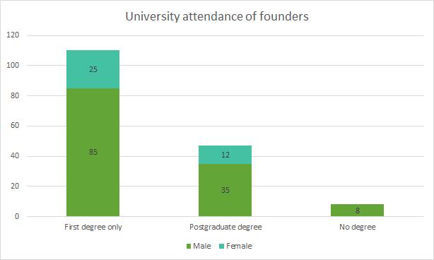 founder university