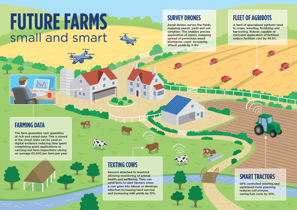 Precision Agriculture: Almost 20% increase in income possible from
