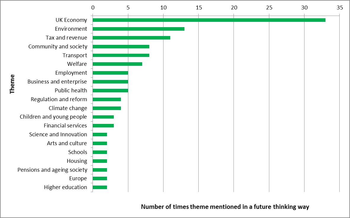 Green manifesto graph