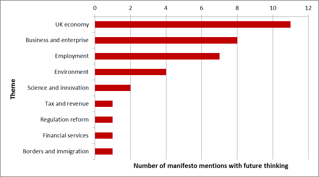 Labour party education manifesto graph