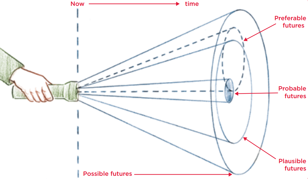 Futures Cone from Nesta's report 'Don't Stop Thinking About Tomorrow: A modest defence of futurology'