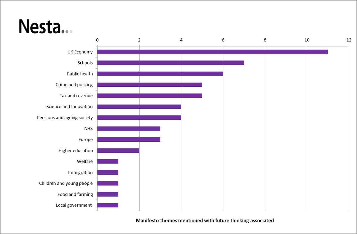 UKIP manifesto graph