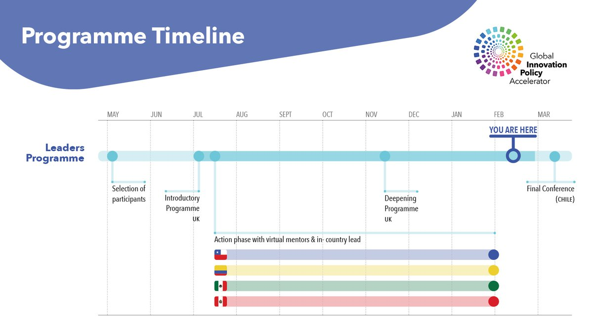 Global Innovation Policy Accelerator - project timeline - Pacific Alliance