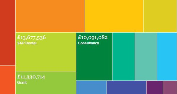 guardian_miso_cabinet_office_treemap_square.jpg