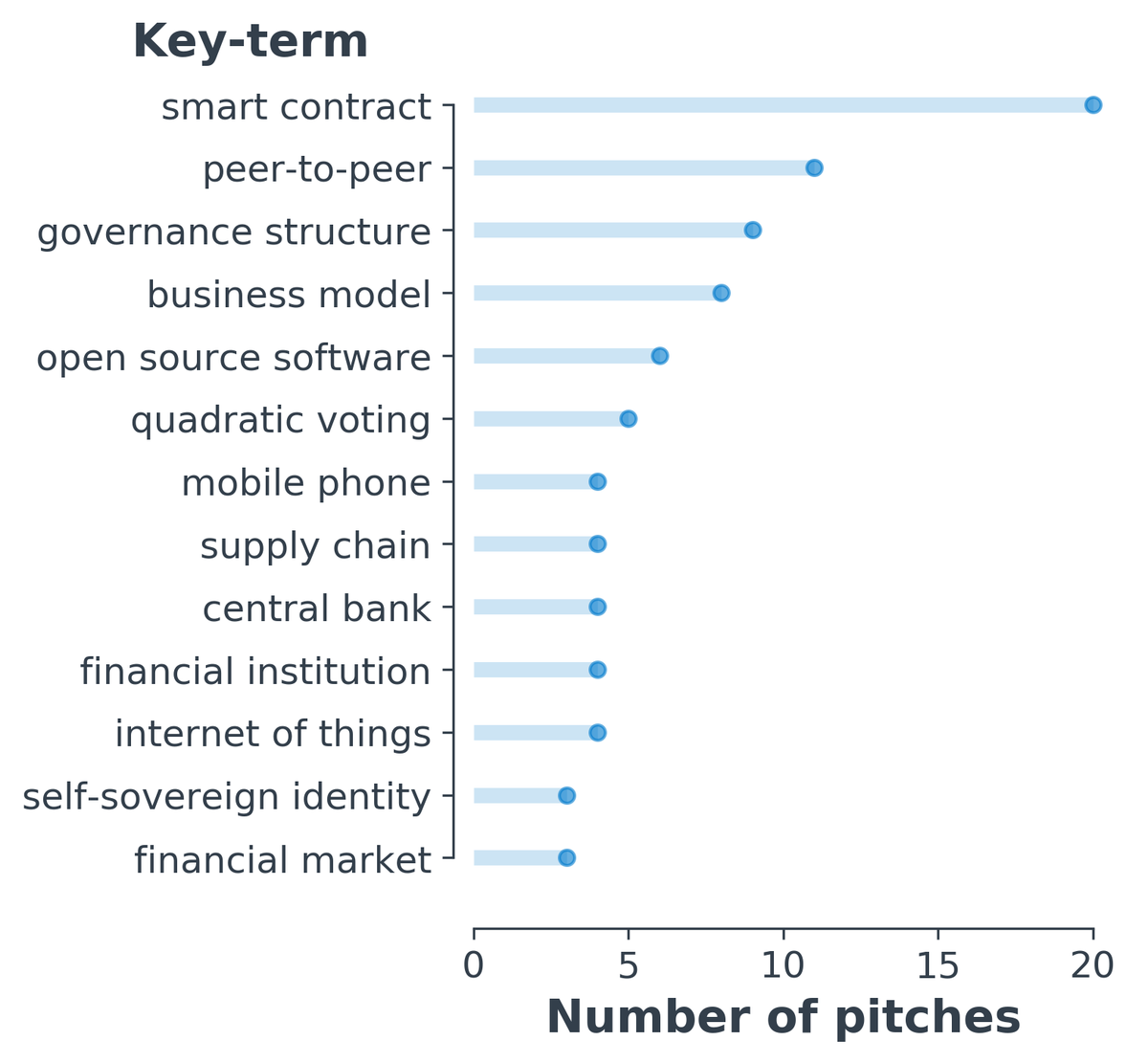 Number of pitches in which each key-term was present