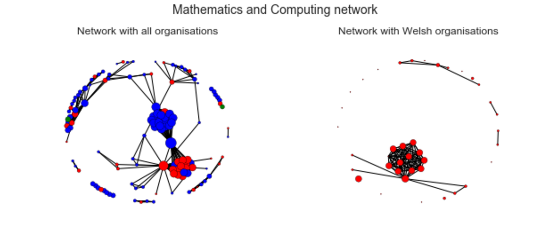 Mathematics and computing network