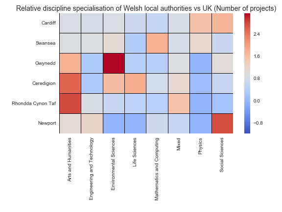 Relative discipline specialisation of Welsh local authorities vs UK